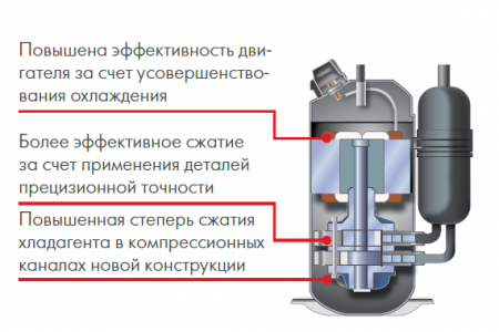 Инверторные кондиционеры  с двухроторным компрессором